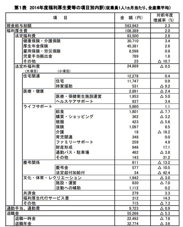 2014年度福利厚生費調査結果 経...